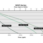 Little Giant WGP flow rate chart