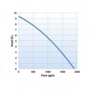 Oase AquaMax Eco Classic 1900 chart