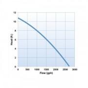 Oase AquaMax Eco Classic 2700 chart