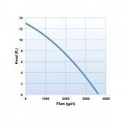 Oase AquaMax Eco Classic 3600 chart